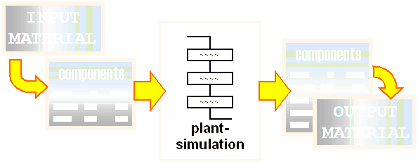 [input material --> components --> plant simulation --> components --> output material]